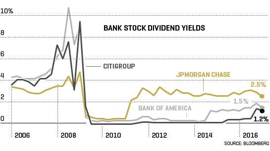 fun_bank_stocks
