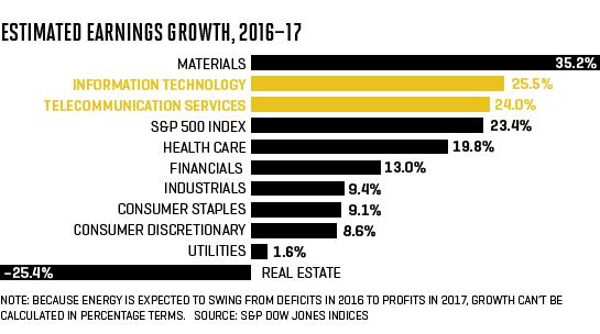 fun_earning_growth