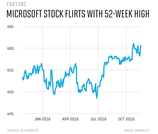 microsoft-stock-at-52-week-high