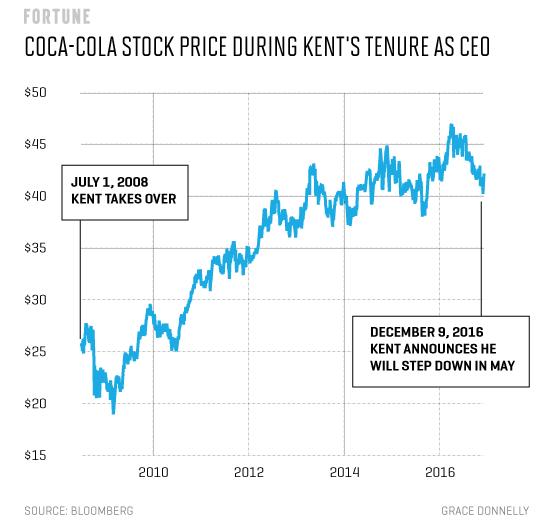 coke_stock