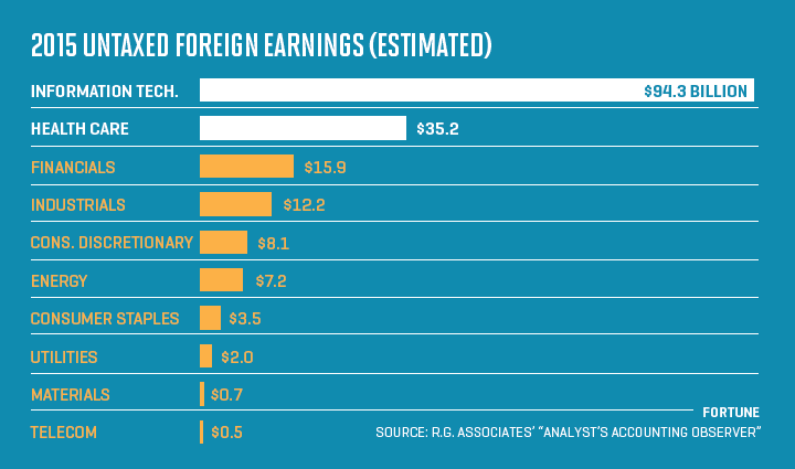 Untaxed foreign earnings