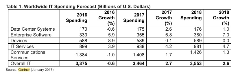 gartner-it-spending-forecast