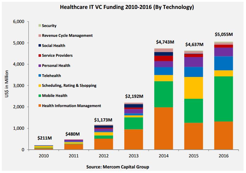 health-it-vc-funding