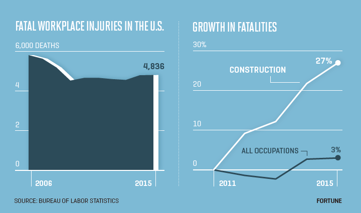 Fatal workplace injuries statistics
