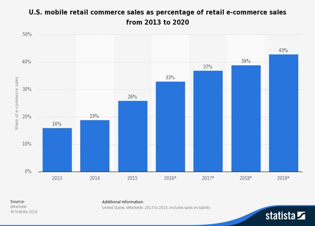 retail-wef-chart