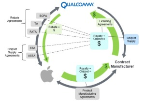 Web of Apple and qualcomm royalty paymets