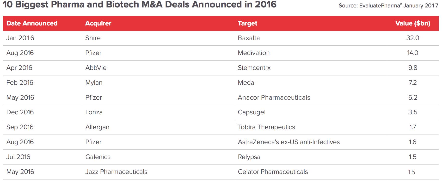 10-biggest-deals
