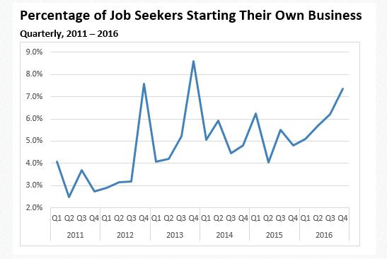 Startup job seekers