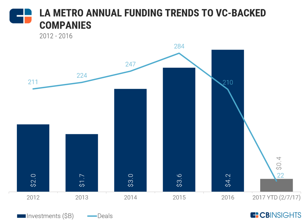 venture funding for los angeles tech startups
