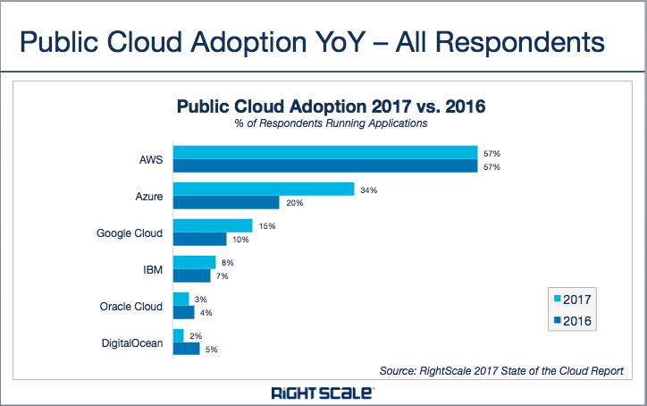 public-cloud-yoy