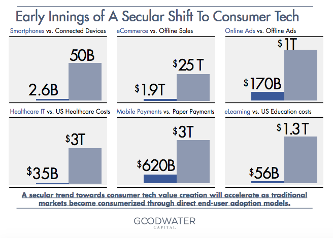 Consumer Tech trends Goodwater Capital