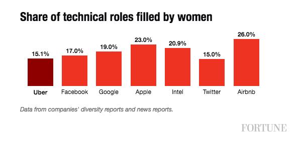 uber women chart