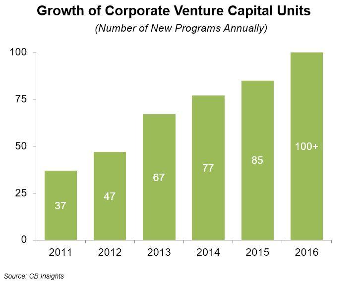 VC Unit Growth
