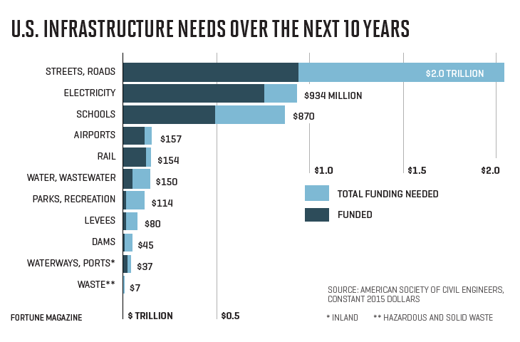 Chart shows U.S. infrastructure funding needs over the next 10 years