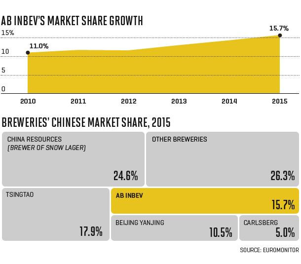 Chart shows change in AB INBEV's market share