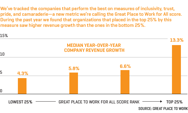 "Graphic shows revenue growth for companies on ""great place to work"" list"