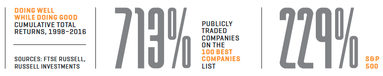 Best Companies to Work For: Best Stocks to Buy for ESG