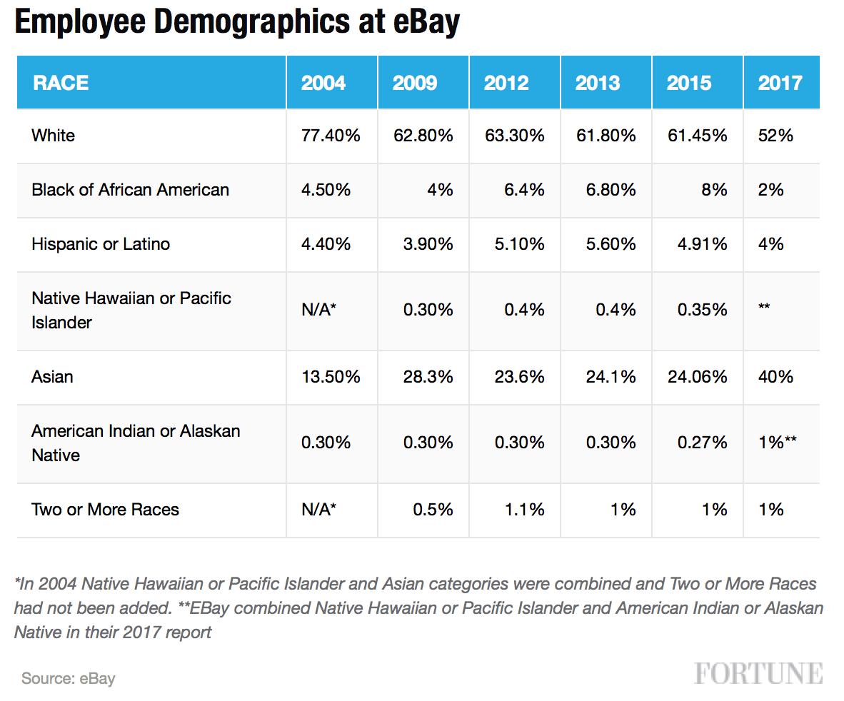 eBay diversity stats