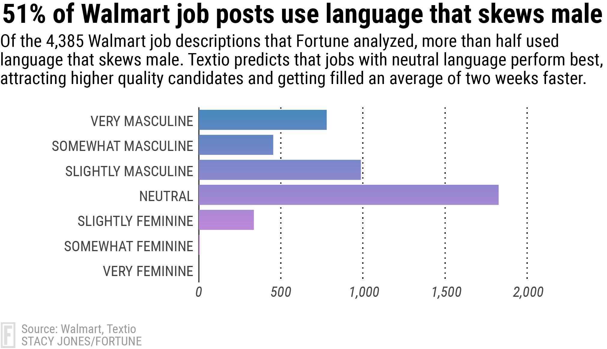 Walmart Jobs: Gender Bias Still a Struggle, Data Shows | Fortune
