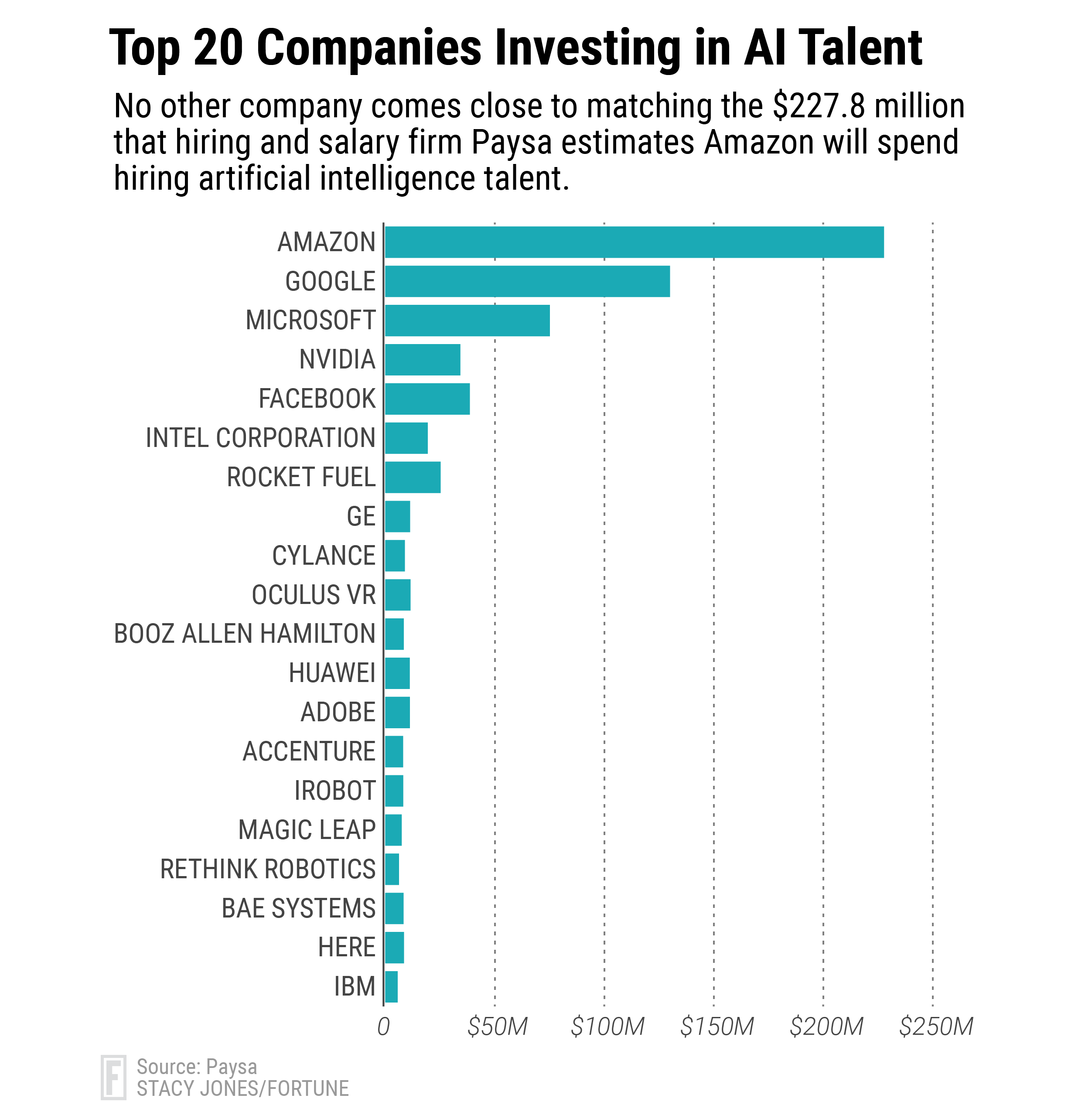 AI Jobs: Companies To Spend $650 Million Hiring AI Talent | Fortune