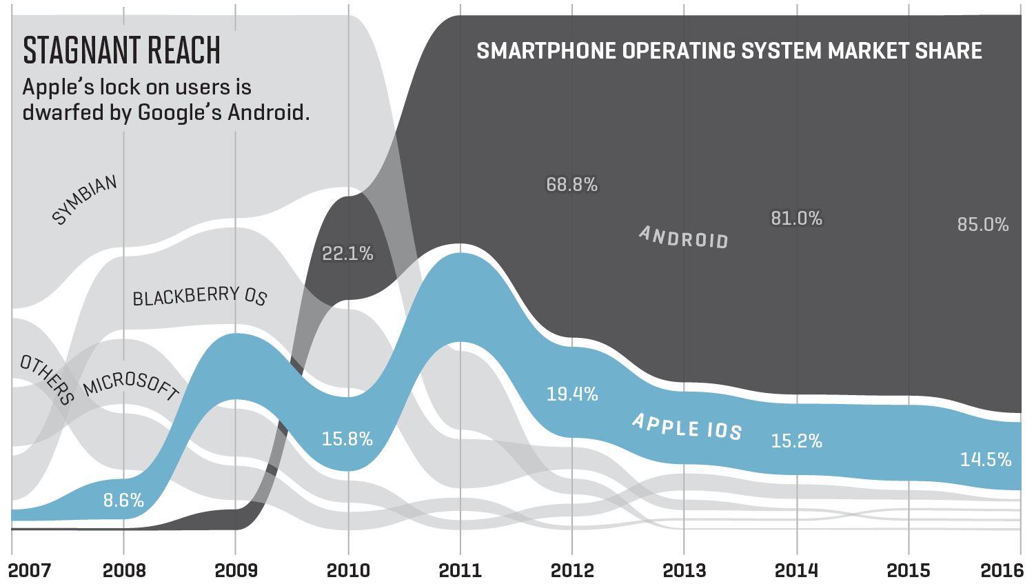 Chart shows smartphone operating system market share