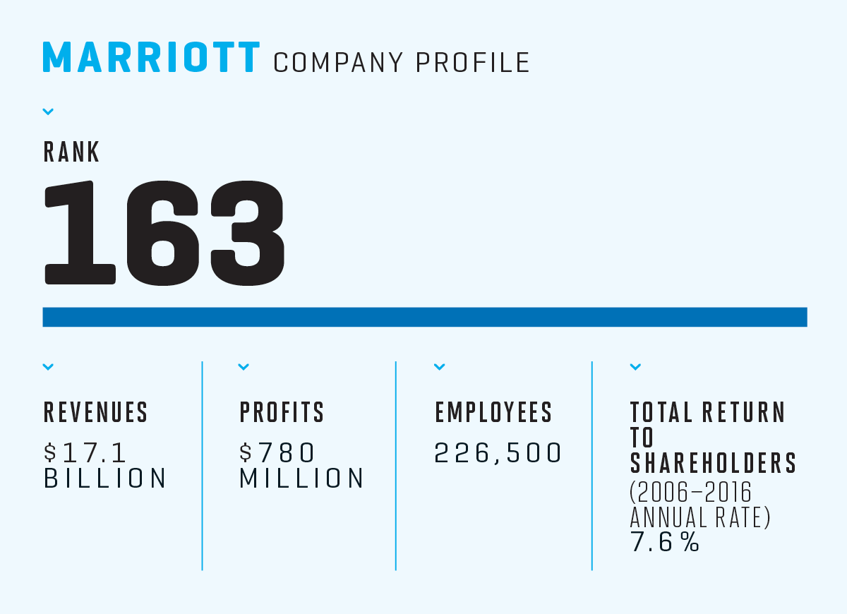 Marriott: Why It's Expanding as It Fends Off Airbnb   Fortune