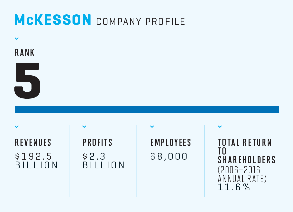 Fortune 500: McKesson Is Feeling the Pain   Fortune