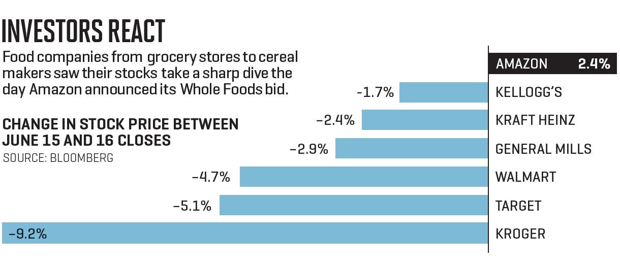 Chart shows change in stock price for food companies in the 24 hours following Amazon's bid on Whole Foods