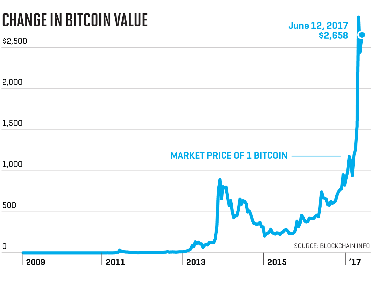 Bitcoin: Can Cryptocurrency Become a Trillion-Dollar Market