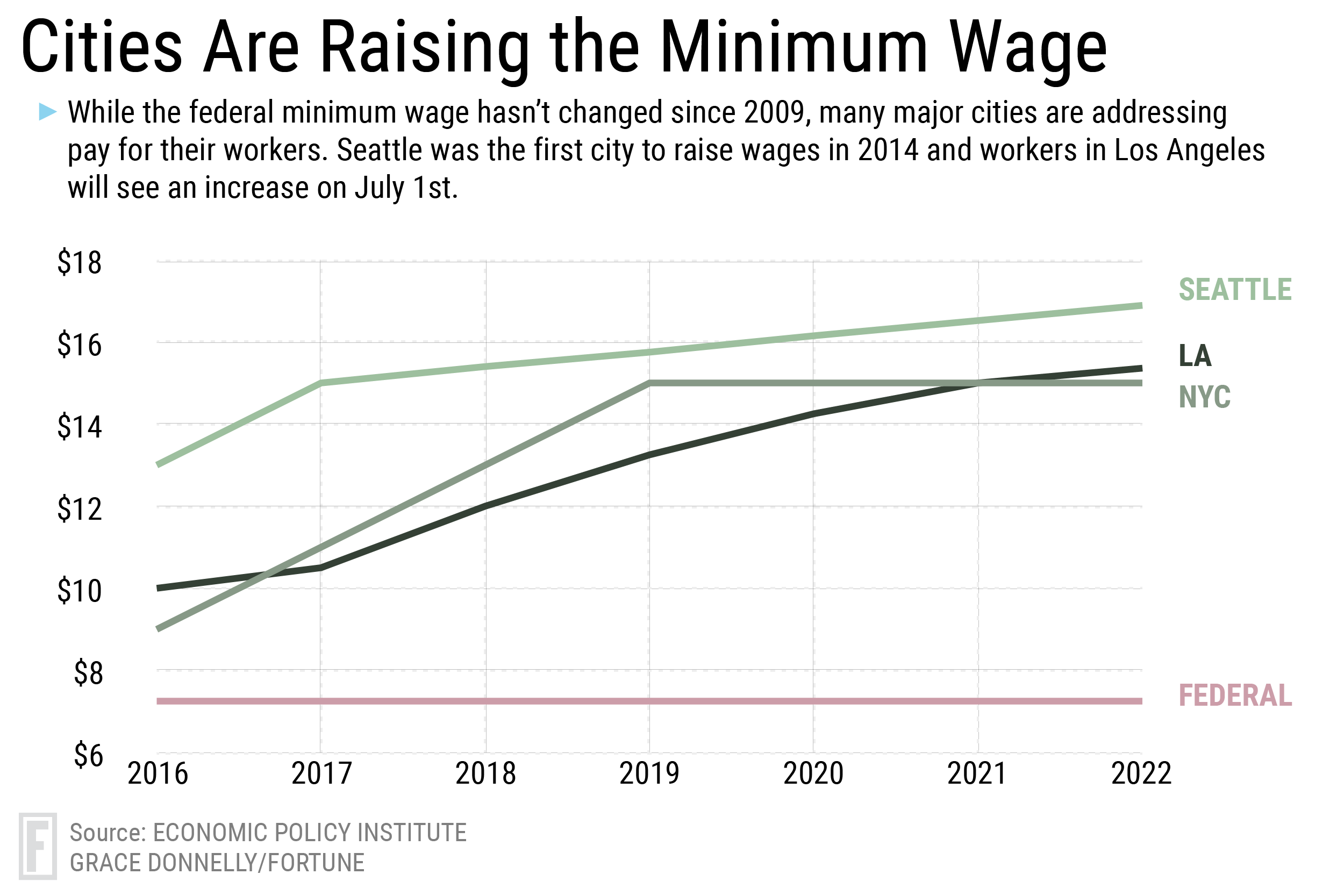 Minimum Wage Increases In Los Angeles, DC, Maryland And Oregon | Fortune