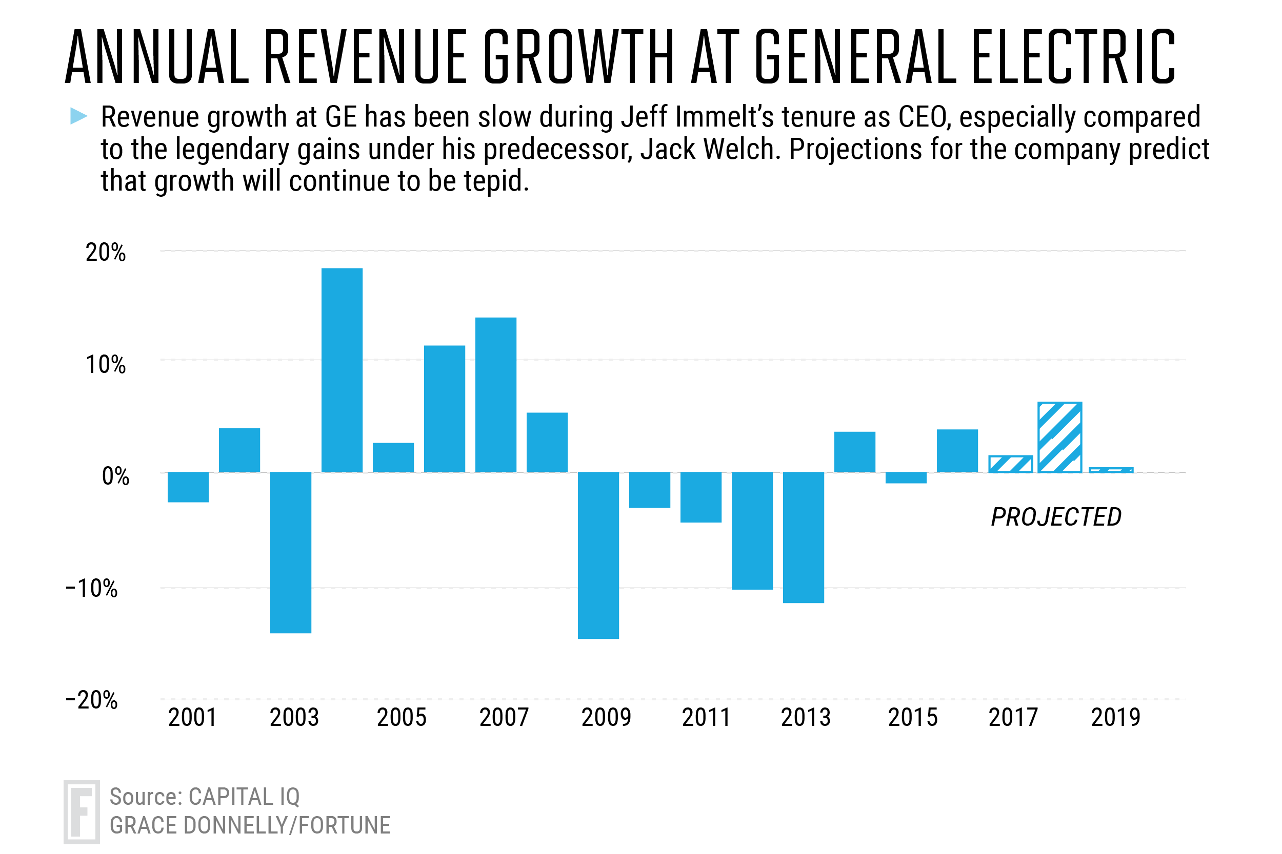 GE Stock and Revenue Growth Through the Years | Fortune