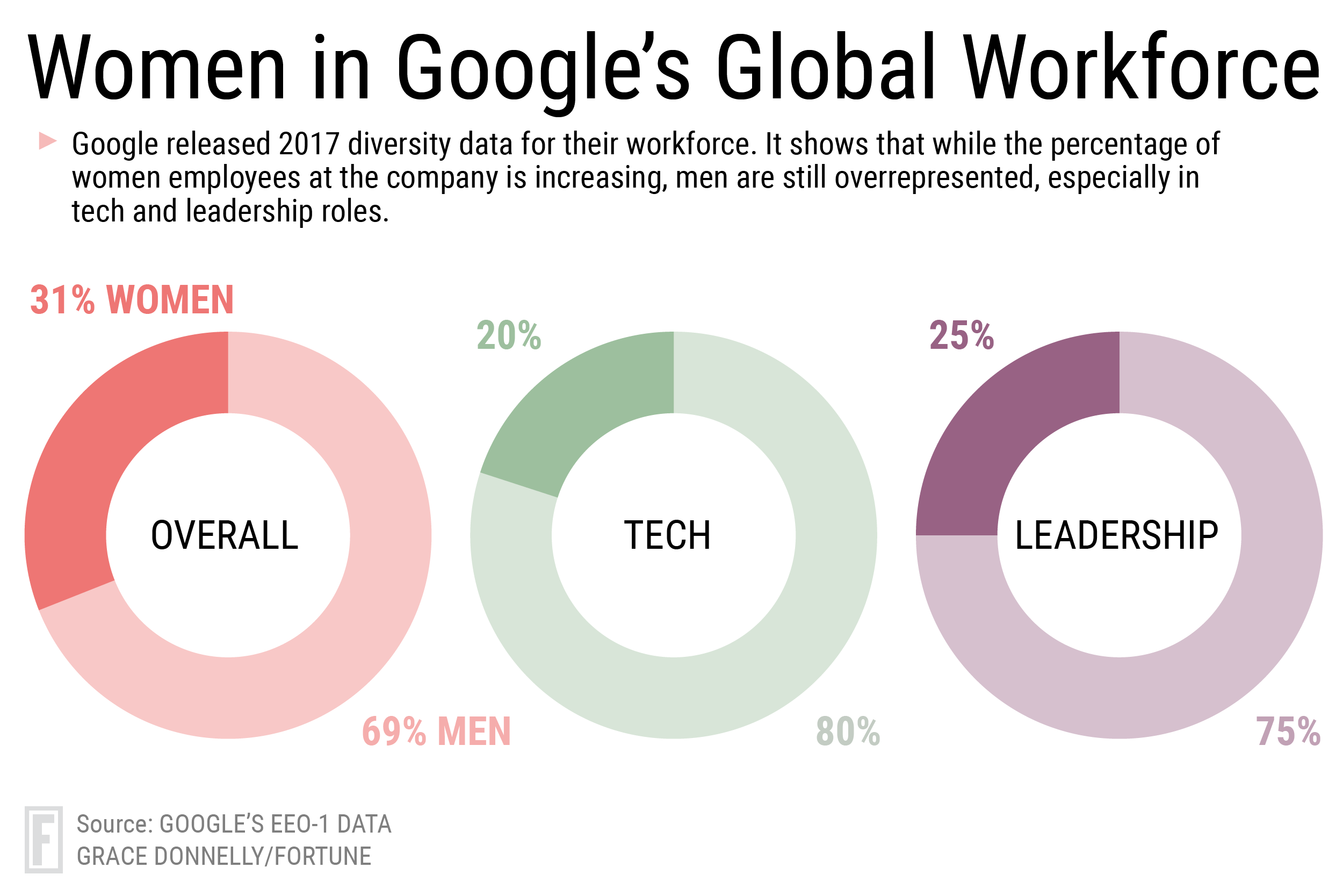 Google Diversity Report: Company Adds Women, Few Minorities