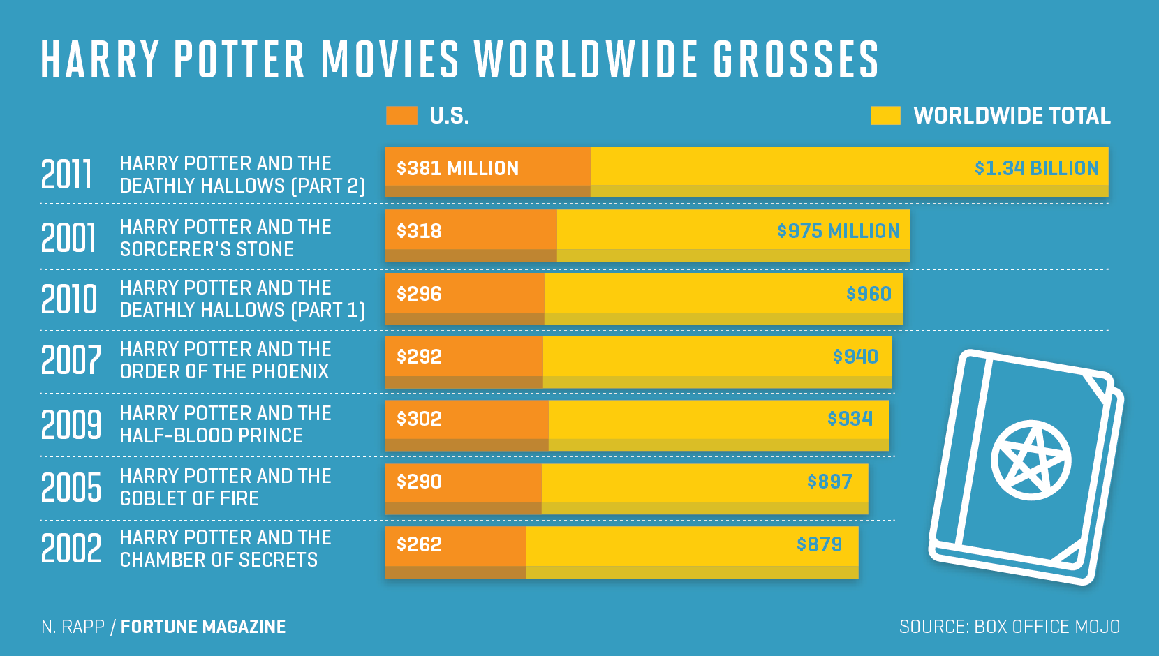 Chart shows Harry Potter movies worldwide gross