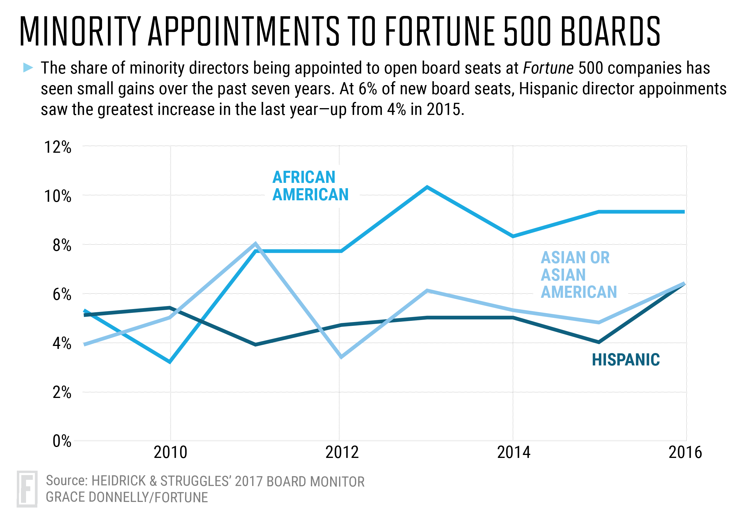 Black History Month: Diversity in CEO Spot Very Low for