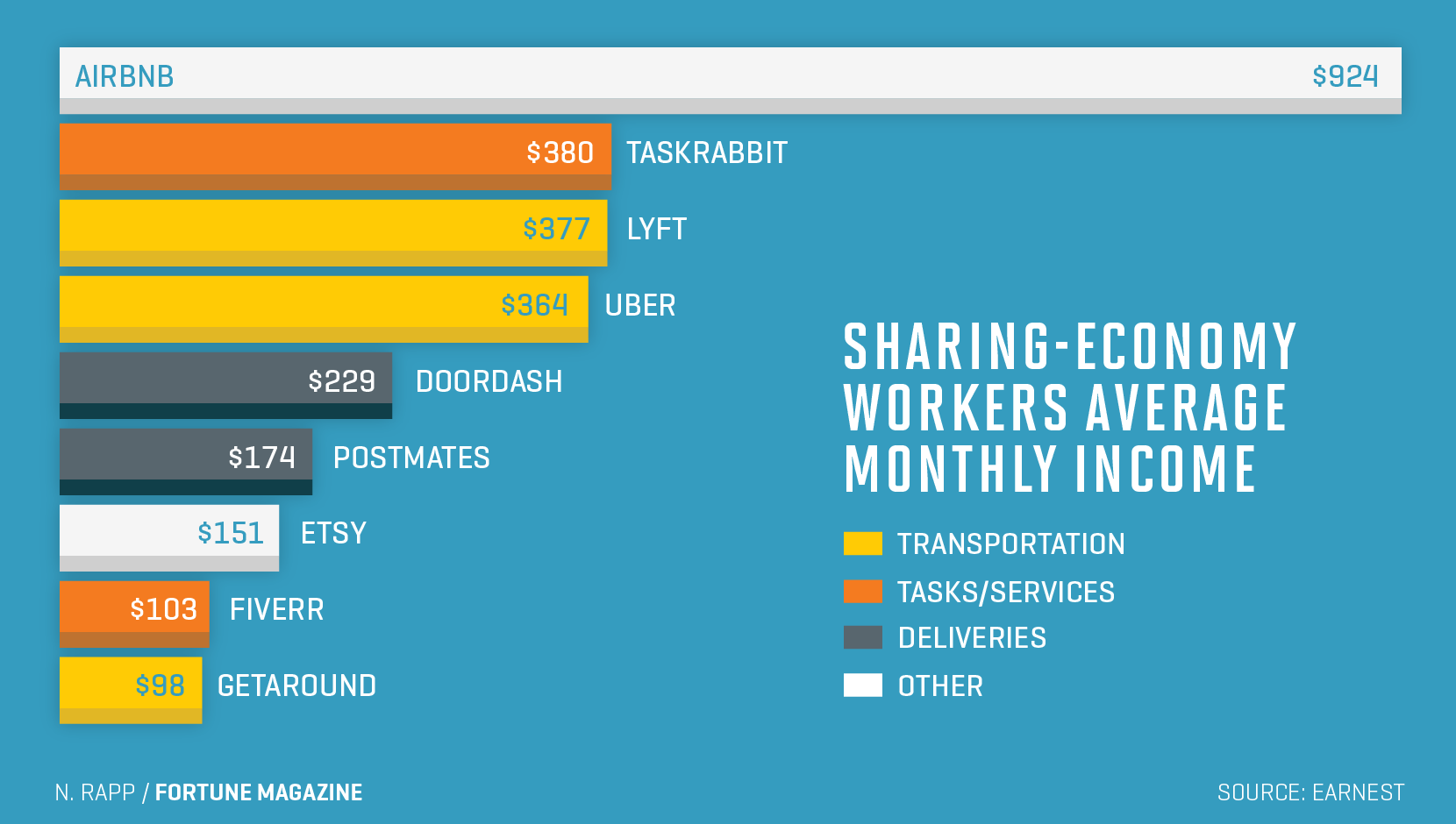 Chart shows average monthly income for sharing-economy workers