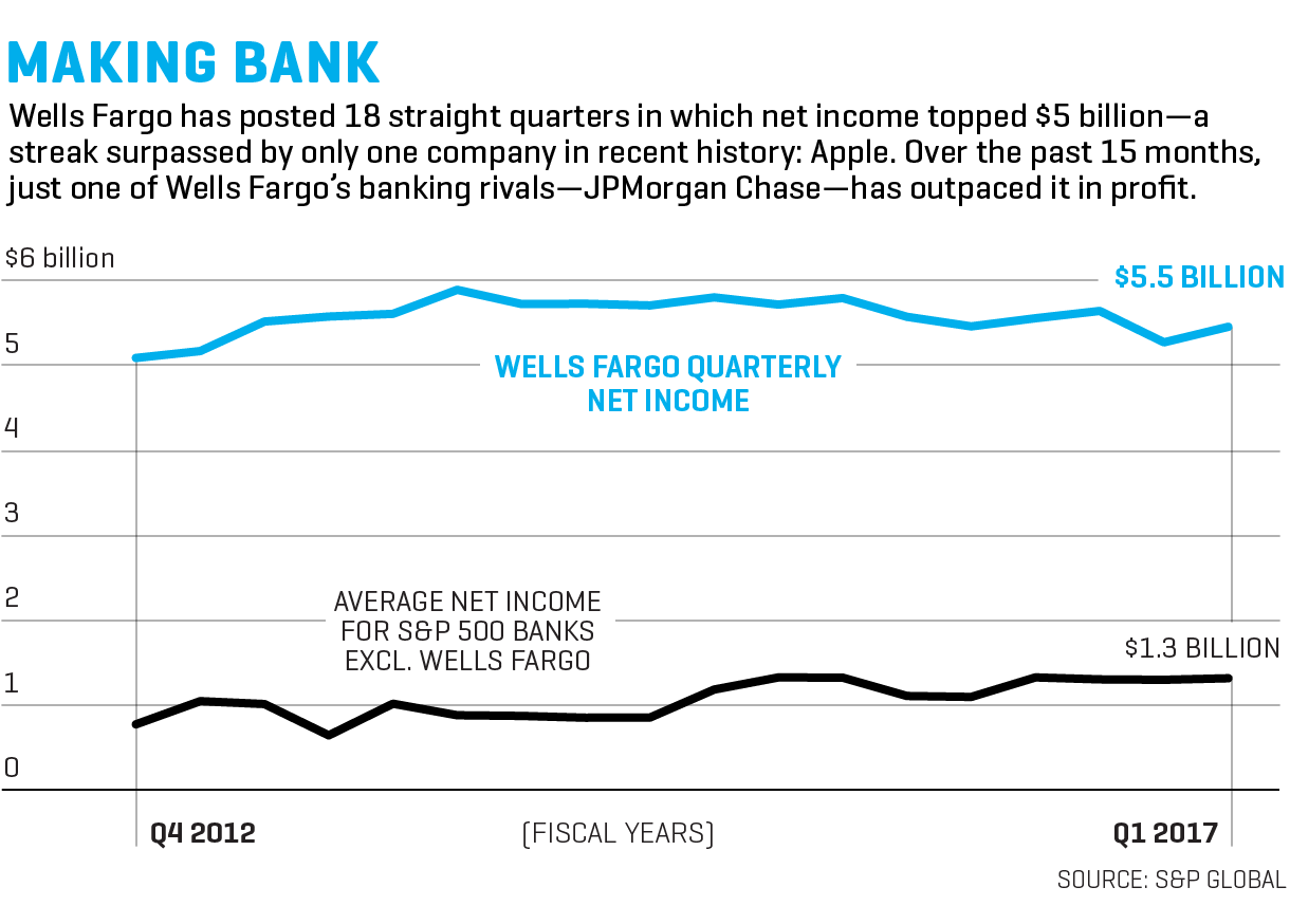 Wells Fargo: Inside the Plan to Fix Its Culture Post-Scandal | Fortune