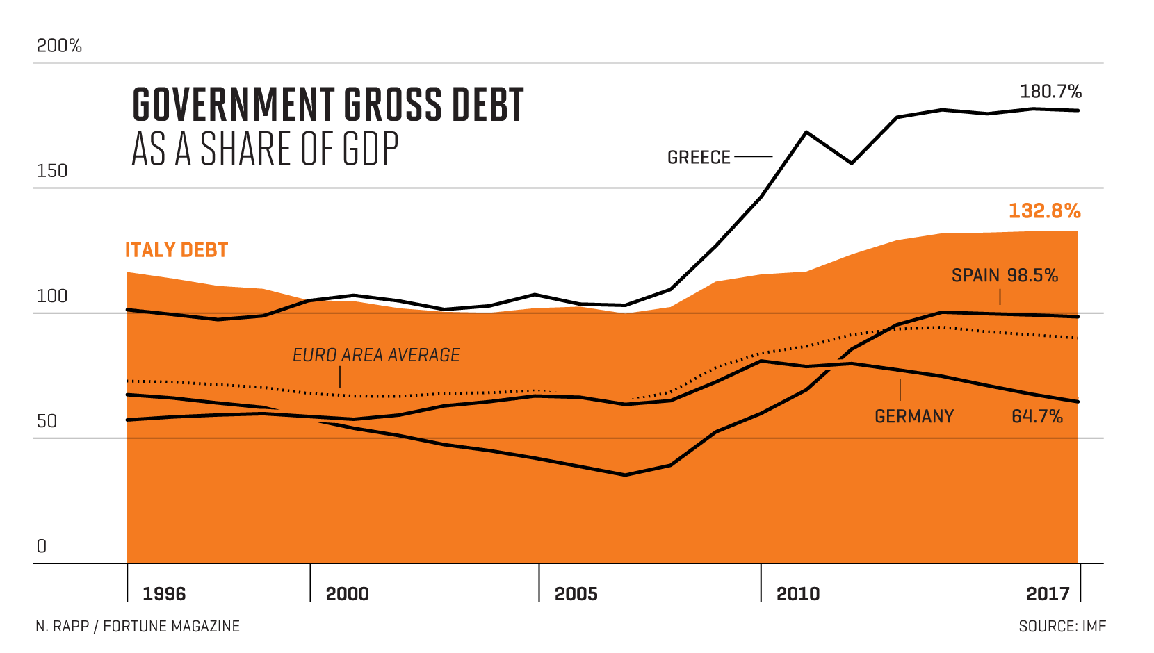 Chart shows change in Italy, greece, Spain and Germany government debt