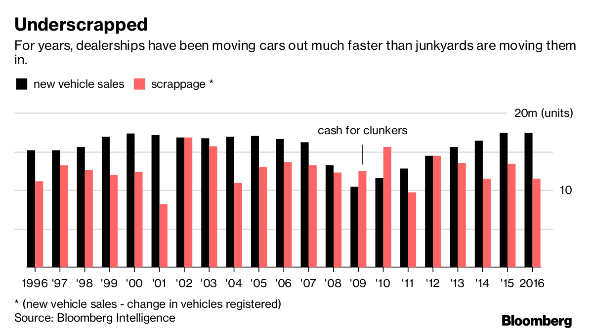 Us Auto Sales >> Car Sales Are Falling This Is Why Fortune