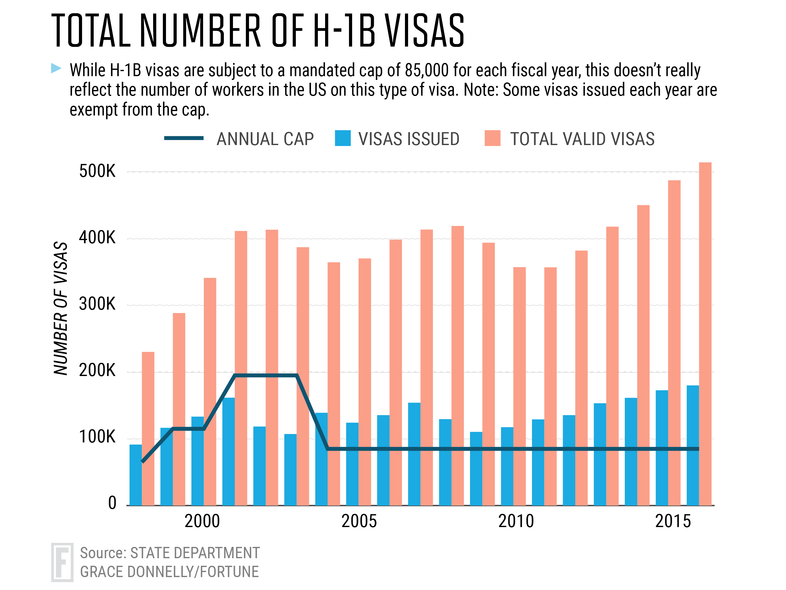 H1B Visa: US Jobs Interest May Be Waning Under Trump | Fortune