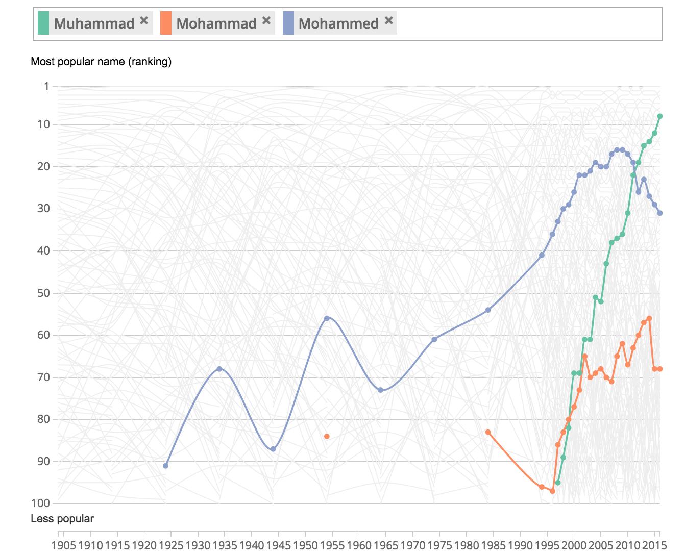 Most Popular Baby Names In UK: Muhammad Cracks Top 10 | Fortune
