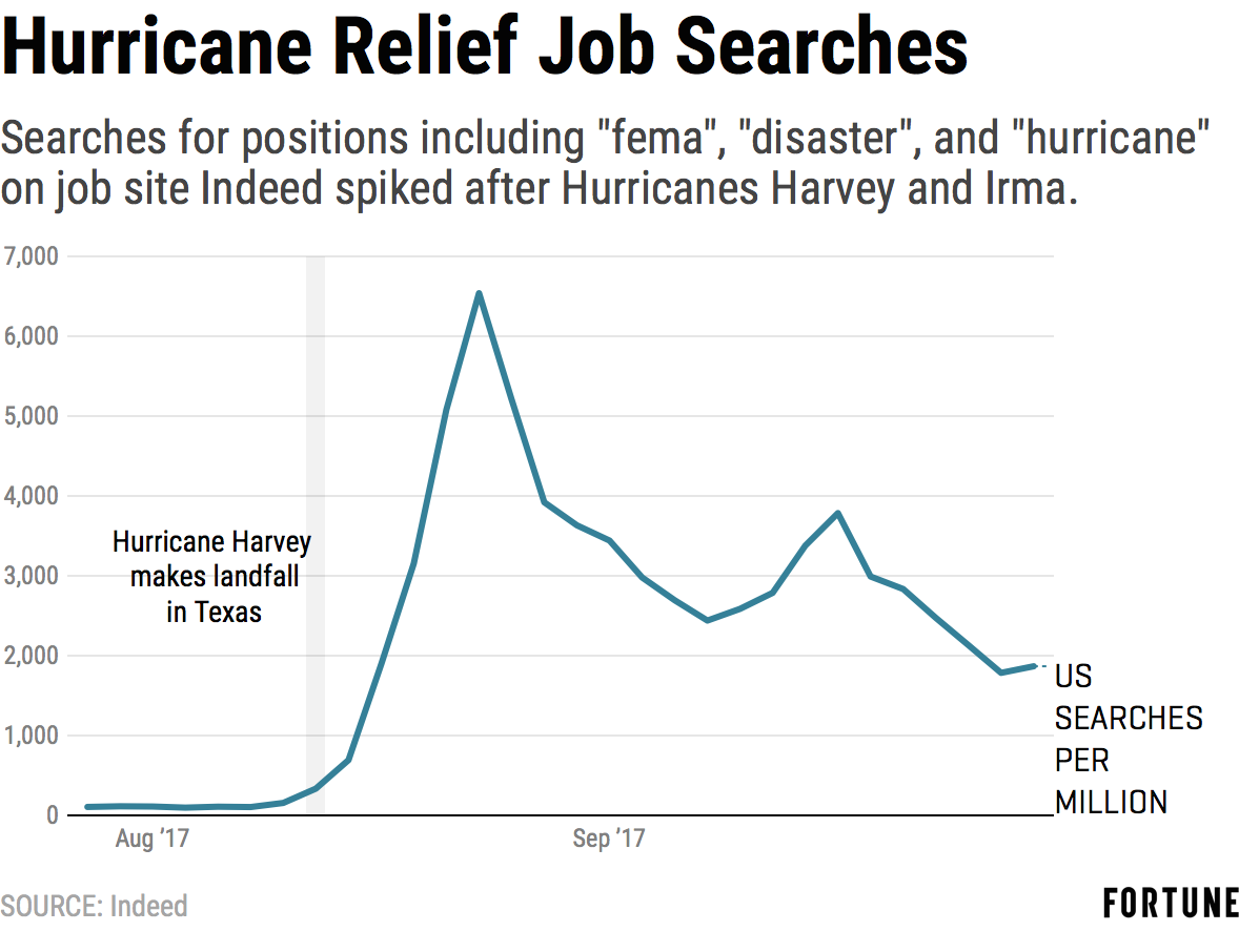 Hurricane Recovery Jobs Spiked After Irma and Harvey | Fortune