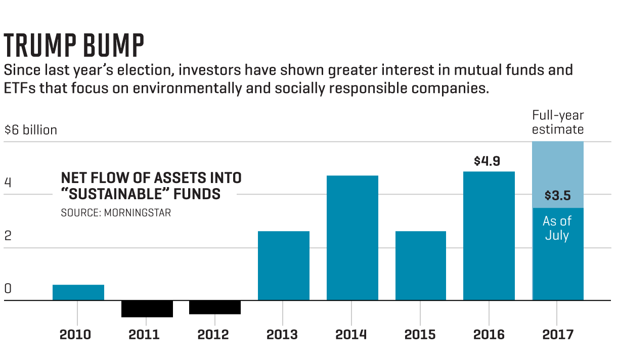 "Chart shows flow of assets into ""sustainable"" funds"