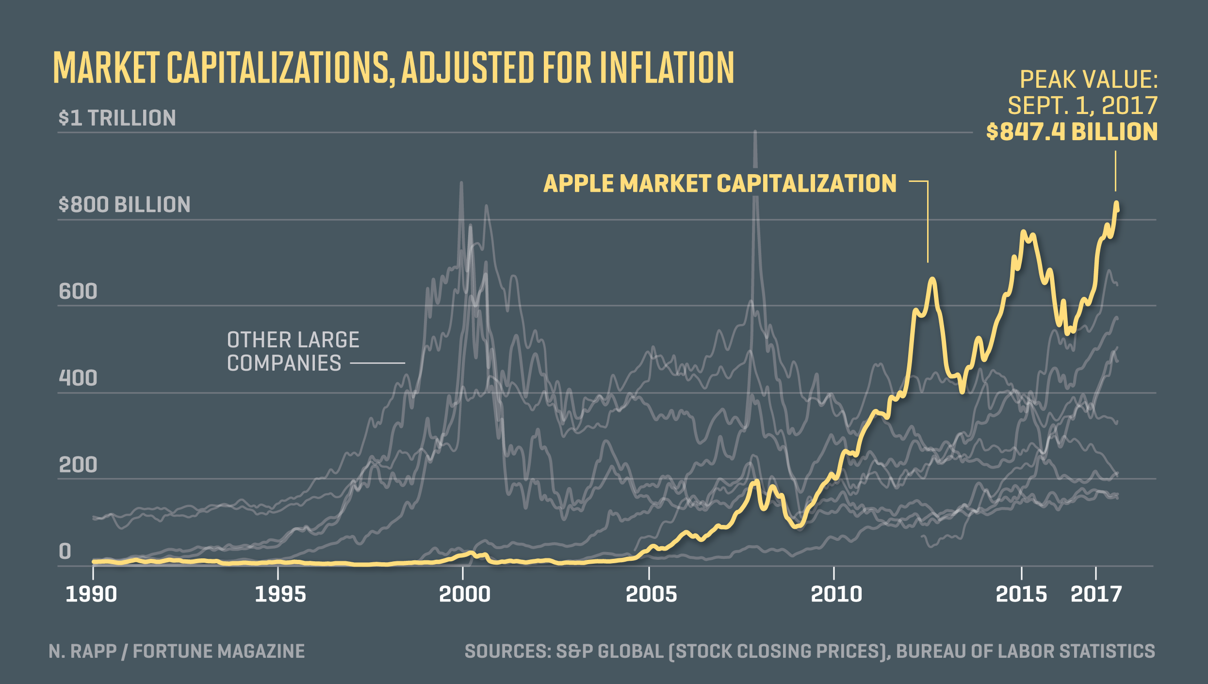 Chart shows Apple market capitalization compared to other companies