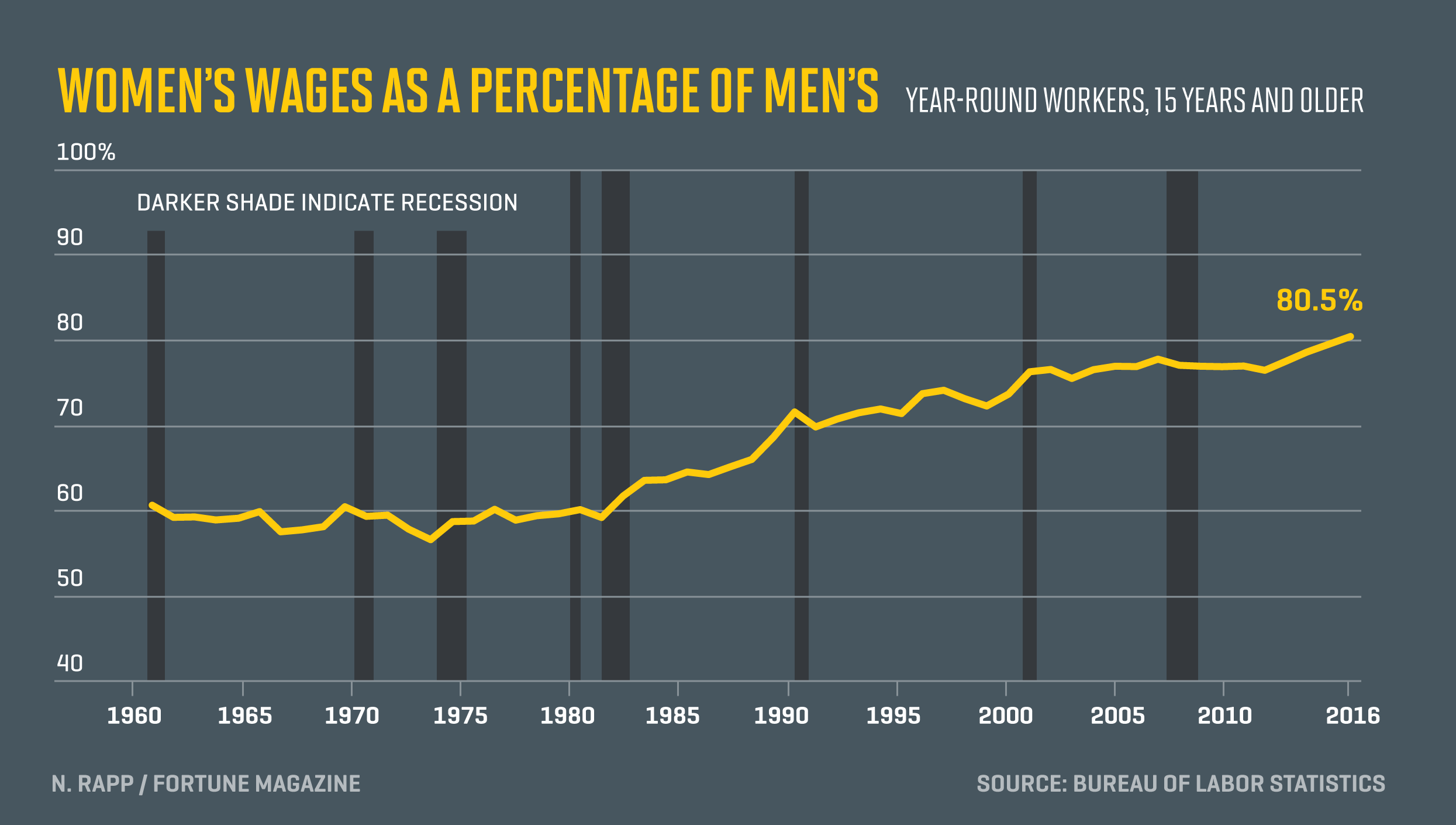 Chart shows change in women's wages as a ratio to men's