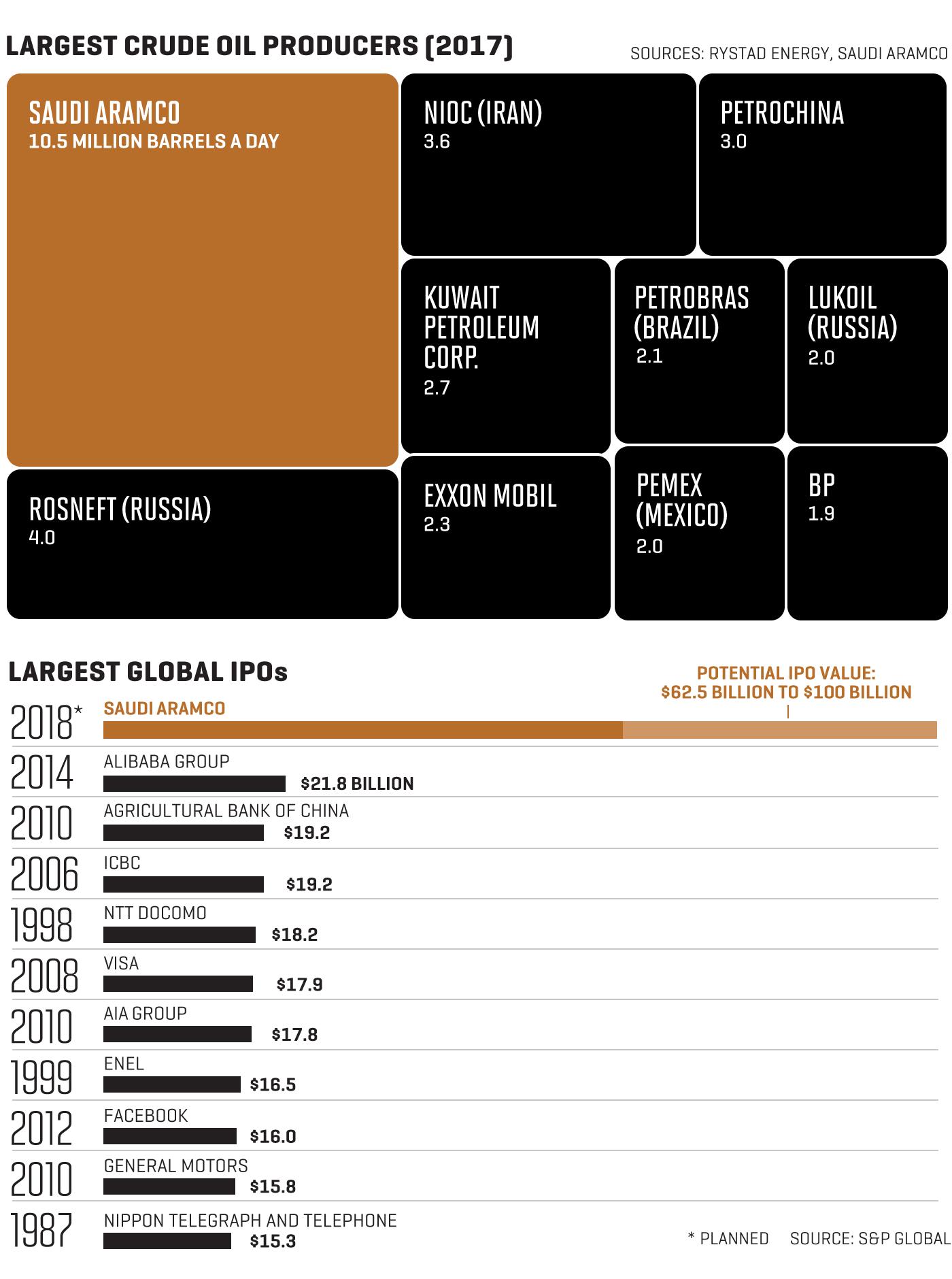 Inside Saudi Aramco's Kingdom of Oil   Fortune