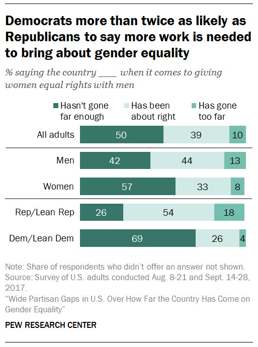 Image result for graphs showing how women's issues are treated by Dems and Republicans pics