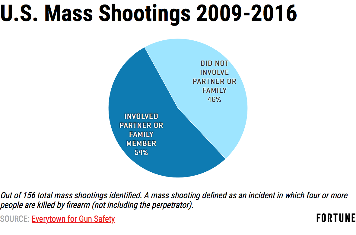 U.S. mass shootings 2009-2016. 54% involved partner or family member. 45% killed by partner.