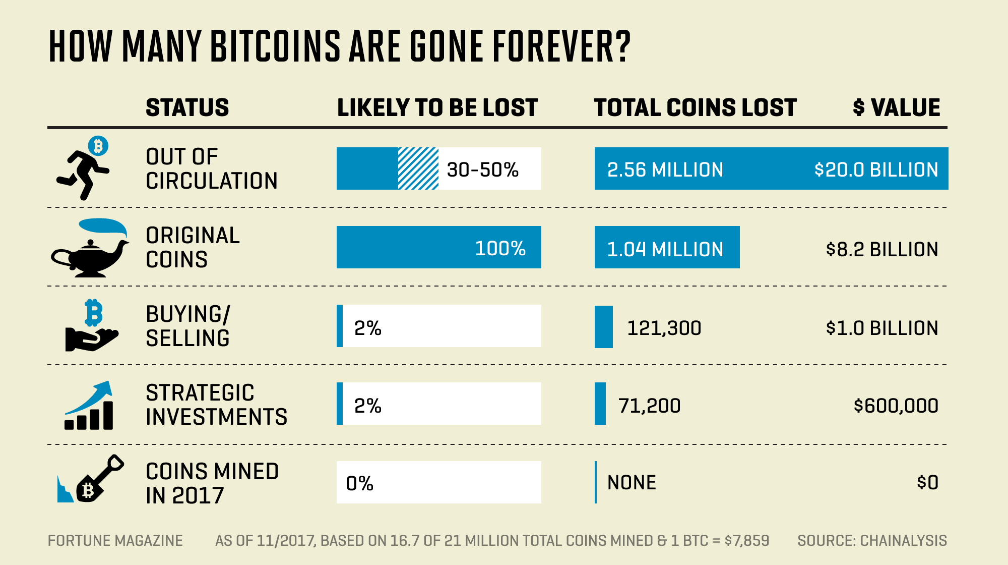 4 Million Bitcoins Gone Forever Study