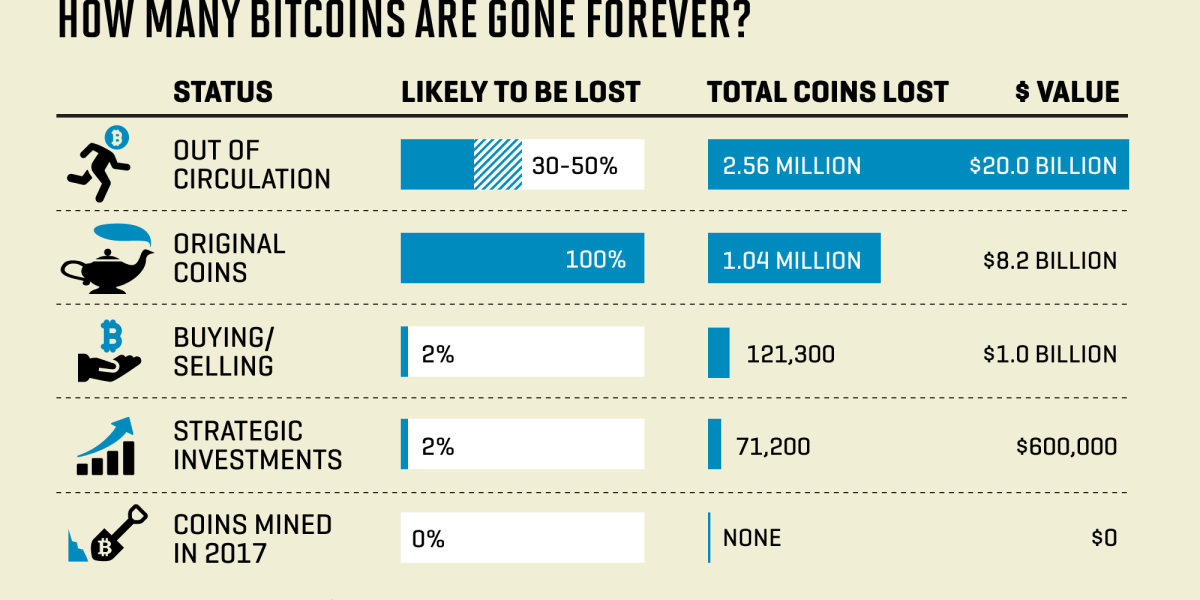 Almost half a billion dollars of bitcoins vanished meaning e games basketball betting