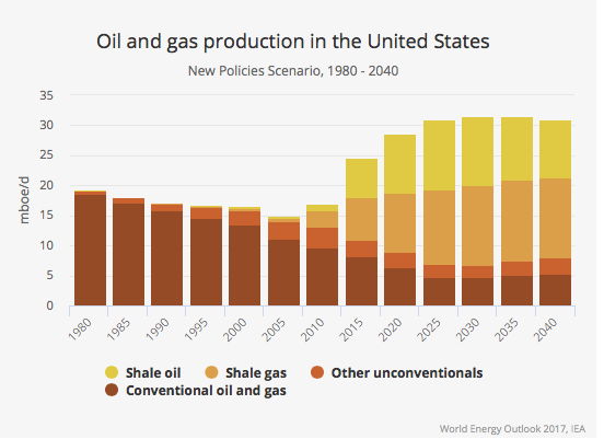 The U S  Is Entering the Biggest Oil and Gas Boom Ever | Fortune